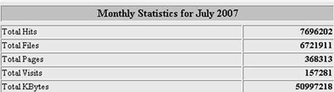 Estadísticas del mes de Julio en Helektron.com