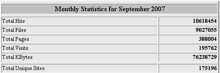 Estadísticas del mes de Septiembre en Helektron.com