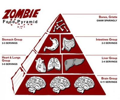 La pirámide alimenticia de los zombis