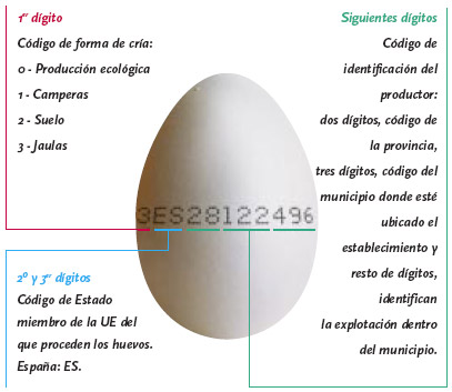 Significado de los dígitos impresos en los huevos