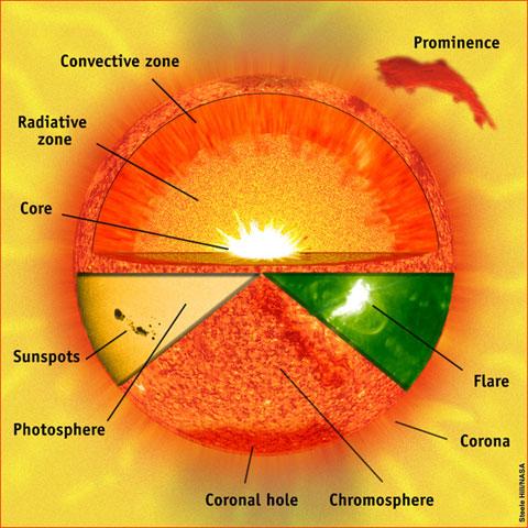 La estructura del sol