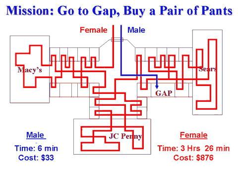 Mapa para hombres y mujeres para comprar unos pantalones