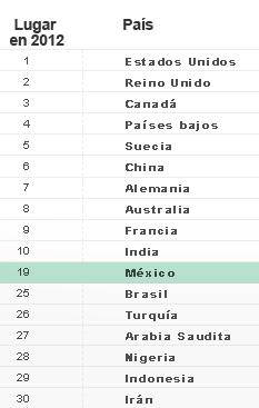 ¿Qué países generan más talento?