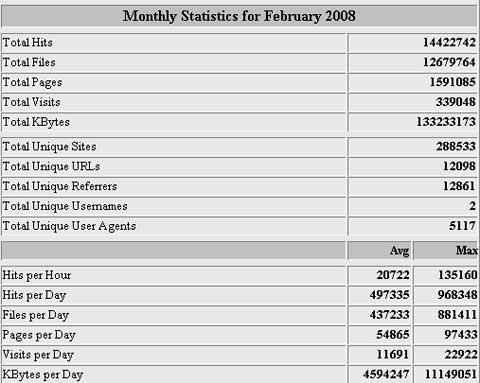 Estadísticas del mes de Febrero del 2008 en Helektron.com