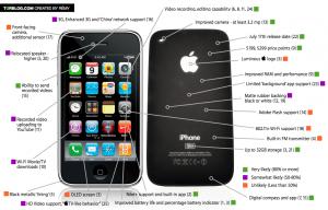 Nuevas características del nuevo iPhone 3G de Apple