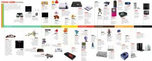 Historia y línea del tiempo en las consolas de videojuegos