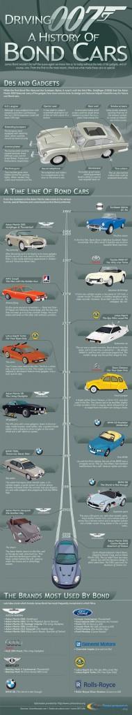 Todos los coches en la historia de James Bond