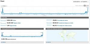 Estadísticas de Helektron.com en el 2010