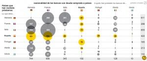 Las deudas entre países en Europa