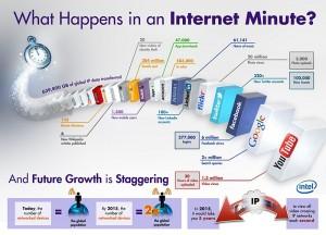Que ocurre en Internet cada minuto